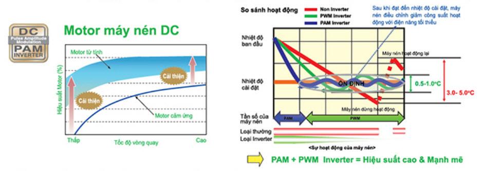 DC_PAM_inverter_mittsubishi_heavy